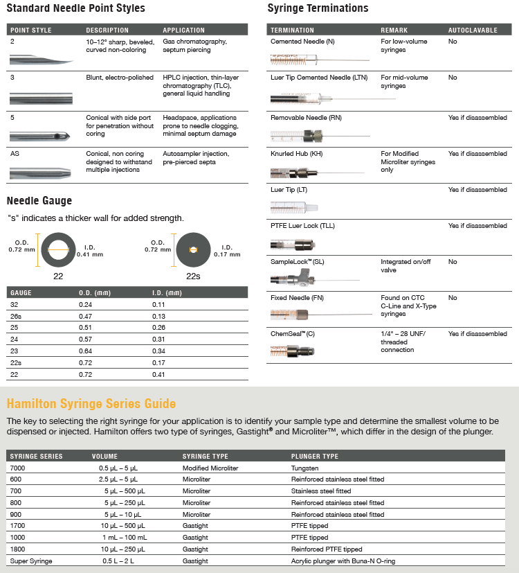 Hamilton Manual Syringe Guide | Chrom Tech, Inc