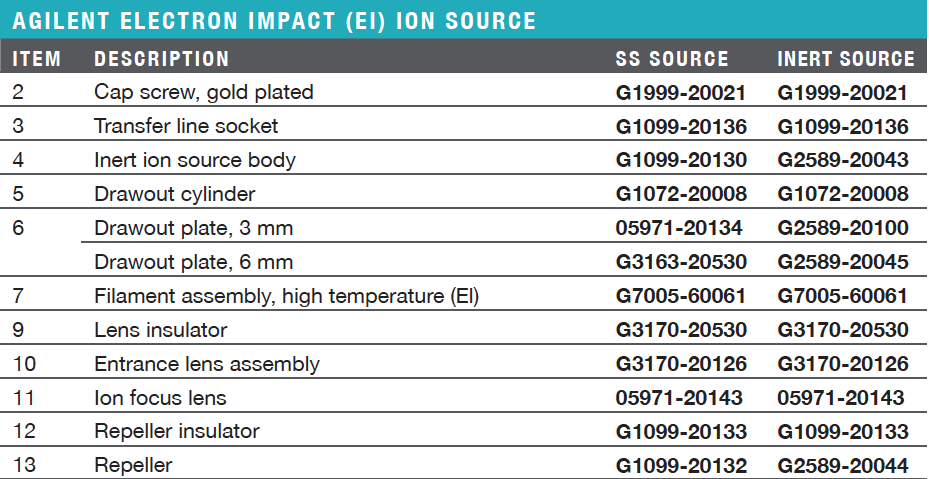 5977/5975/5973 MSD Electron Impact Ion Source Parts Ordering Information & Specifications