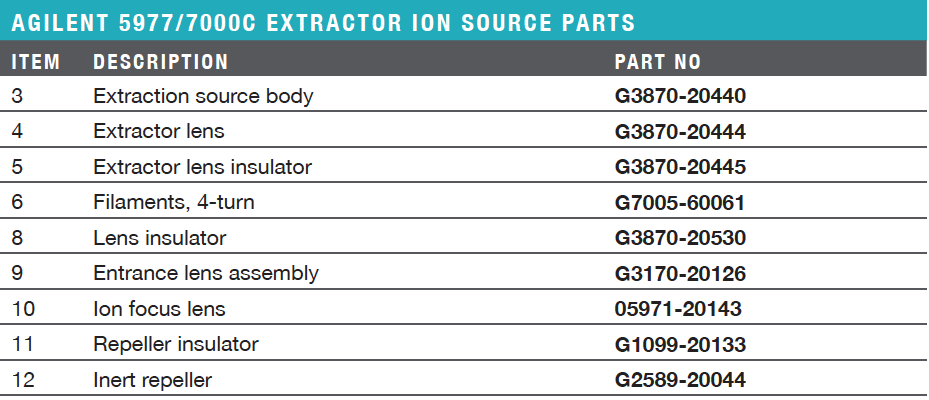 5977/7000C Extractor Ion Source Parts Ordering Information & Specifications