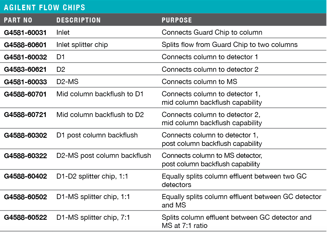 Agilent Intuvo Flow Chips Ordering Information & Specifications