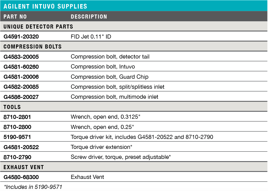 Agilent Intuvo Supplies Ordering Information & Specifications