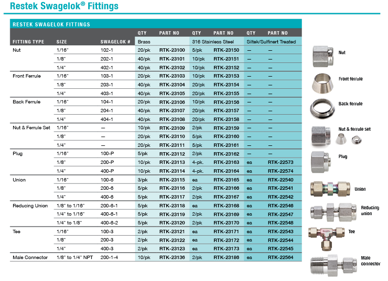 swagelok fittings