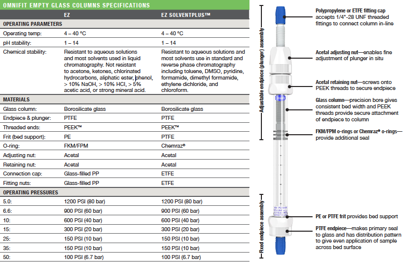 Omnifit Empty Glass Column Specifications
