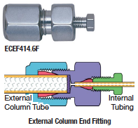 eCEF414.6F & External Column End Fitting
