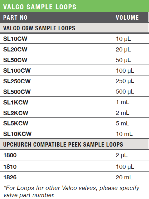 Valco Sample Loops Ordering Information