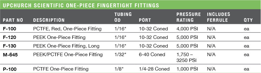 Upchurch Scientific One-Piece Fingertight Fittings Ordering Information & Specifications
