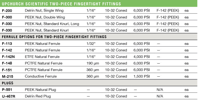 Upchurch Scientific Two-Piece Fingertight Fittings Ordering Information & Specifications