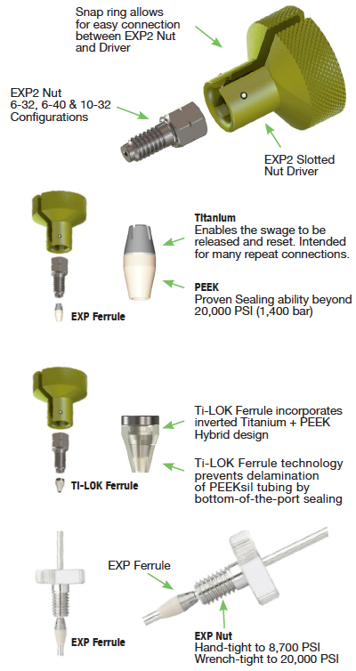 Optimize EXP2 Fittings for Hand-Tight UHPLC Connections