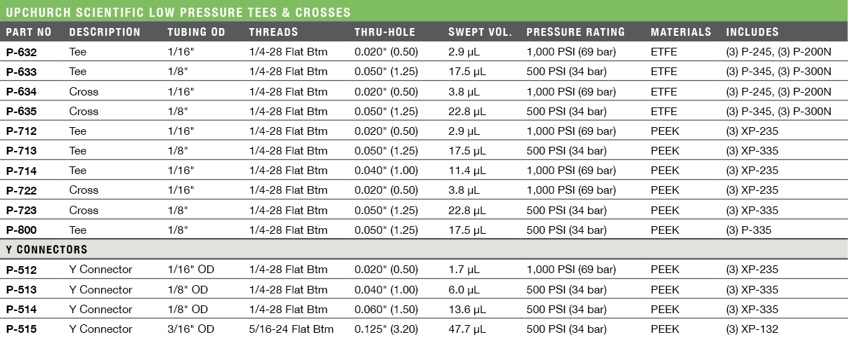Upchurch Scientific Low Pressure Tees & Crosses Ordering Information & Specifications