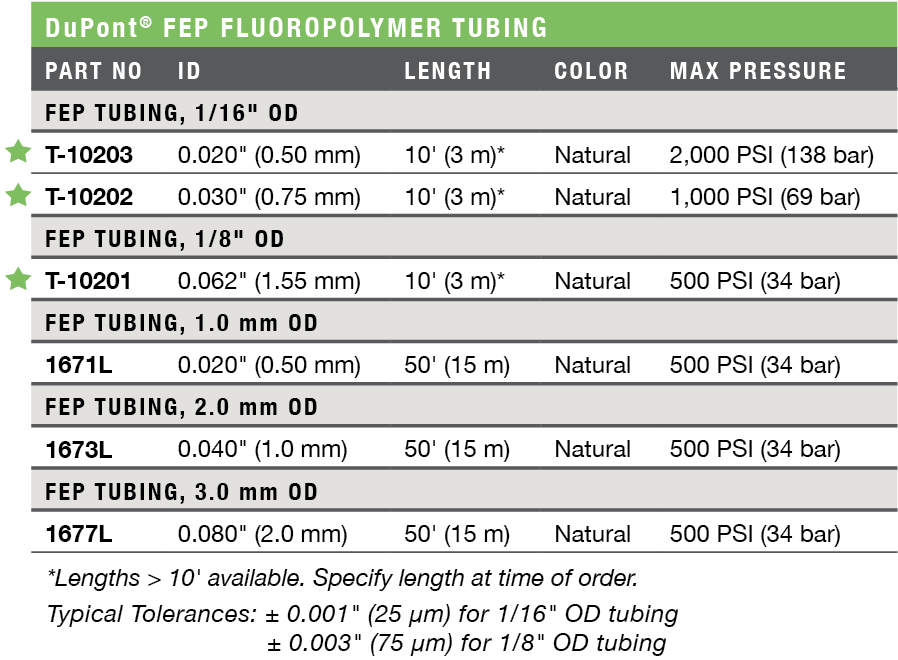 DuPont FEP Fluoropolymer Tubing Ordering Information & Specifications
