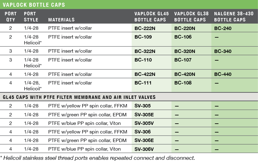 Vaplock Bottle Caps Ordering Information & Specifications