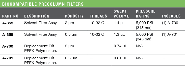 Biocompatible Precolumn Filters