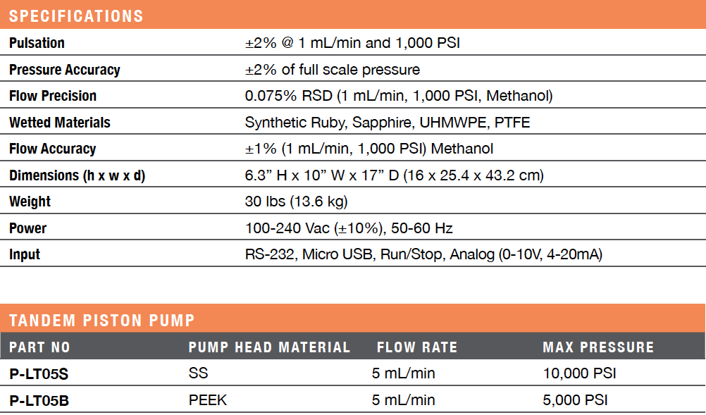 Tandem Piston Pump LT Class Ordering Information & Specifications