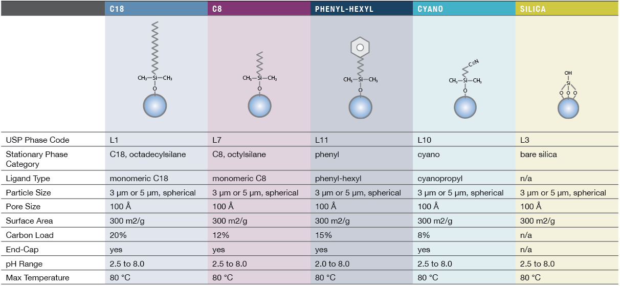Restek Roc HPLC Columns Specifications