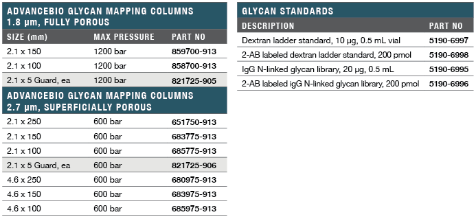 Agilent AdvanceBio Glycan Mapping & Standards Specs & Ordering Information