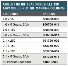 Agilent InfinityLab Poroshell 120 AdvanceBio Peptide Mapping LC Columns Ordering Information