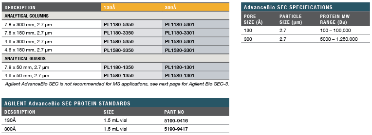 Agilent AdvanceBio SEC Specs & Ordering Information
