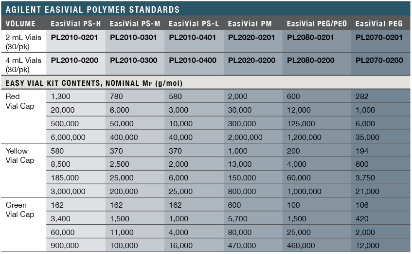 Agilent EasiVial Polymer Standards Specs & Ordering Information