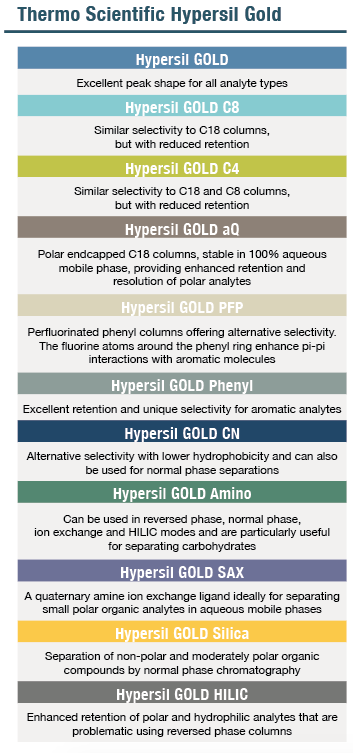 Shop Thermo Scientific Hypersil Gold HPLC Columns | Chrom