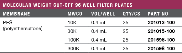 Molecular Weight Cut-Off (MWCO) 96-Well Filter Plates