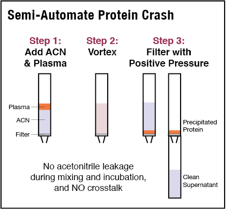 Semi-Automate Protein Crash